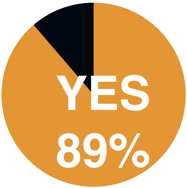 安全意識が高まると9割の鳶職人が回答