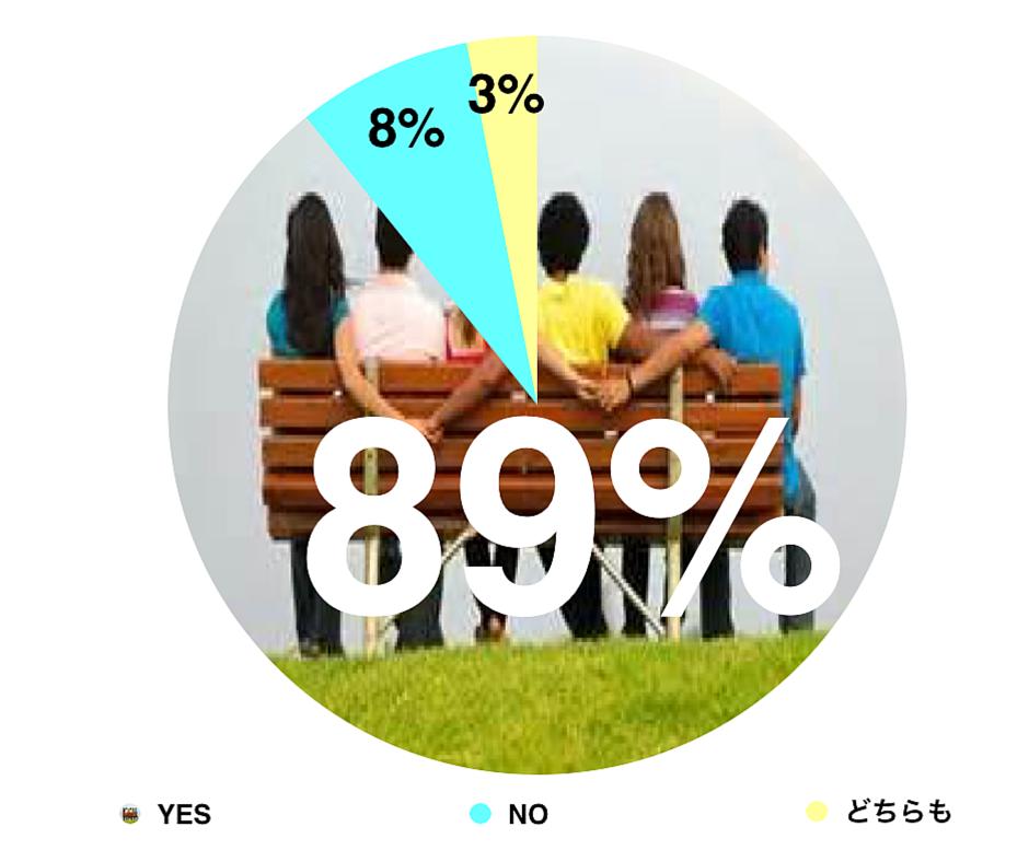 約9割が建設現場の人間関係に満足